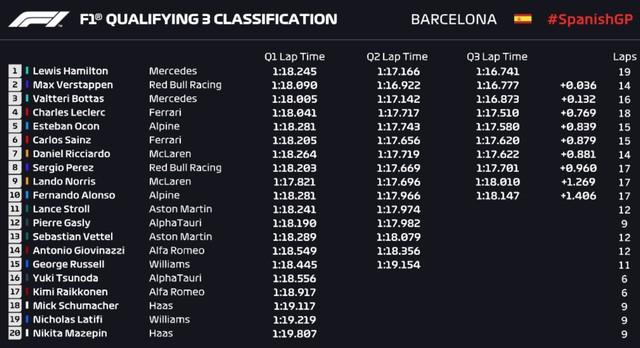 Treino classificatório do GP da Espanha da Fórmula 1. (Foto: Getty Images)